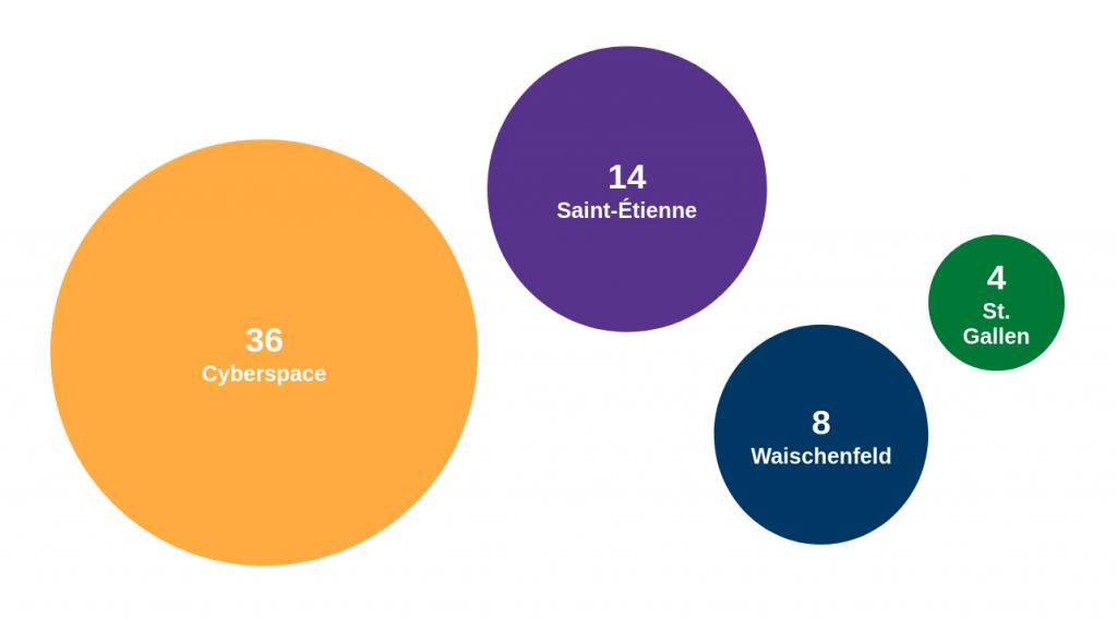 cyberspace: 36, Saint-Étienne: 14, Waischenfeld: 8, St. Gallen: 4.